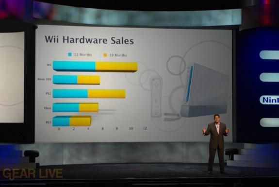 Nintendo E3 08: Wii Hardware Sales
