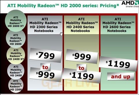 ATI Mobility Radeon HD 2000 Pricing